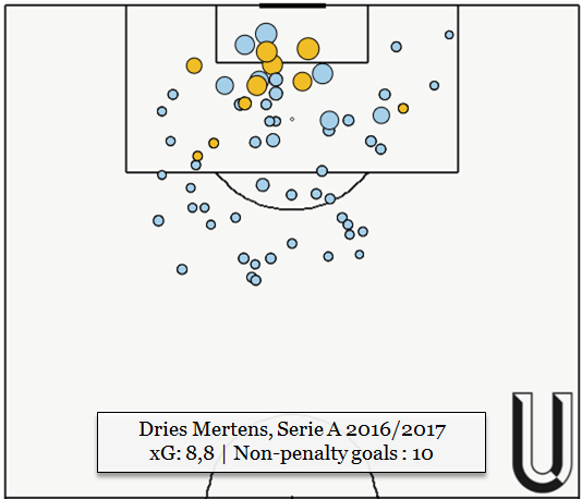 Mertens' new role has inevitably and positively influenced the distribution and dangerousness of his shots