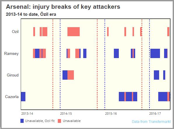 injuries arsenal2