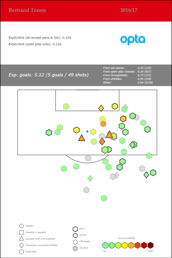 Bertrand Traore - Eredivisie - 2016-17_shotmap_feb23