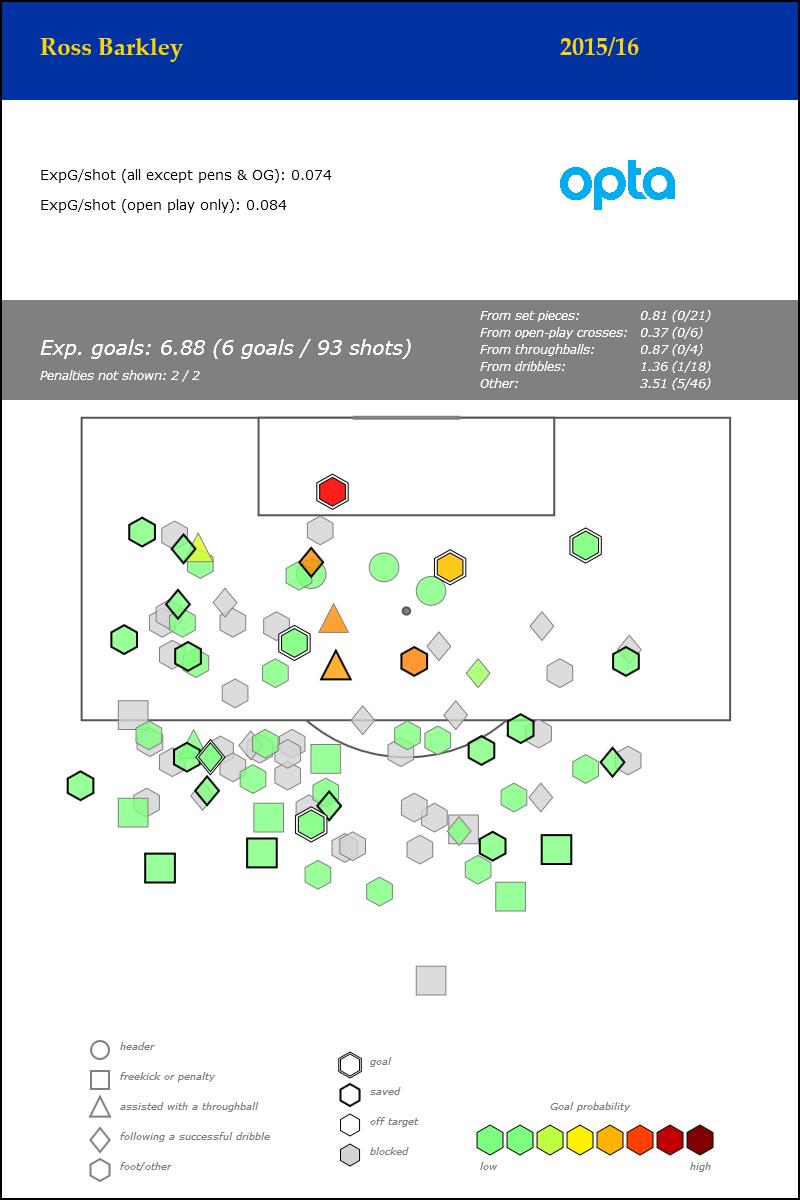Ross Barkley - Premier League - 2015_16