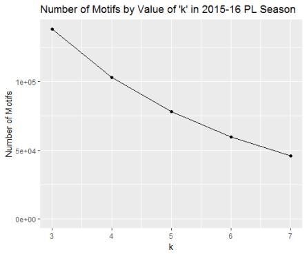 Motifs by Value of K-motifs