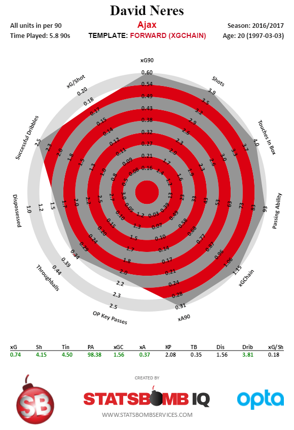 David Neres - Dutch Eredivisie - 2016-2017