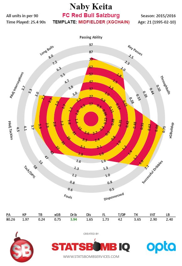 Naby Keita - Austrian Bundesliga - 2015-2016