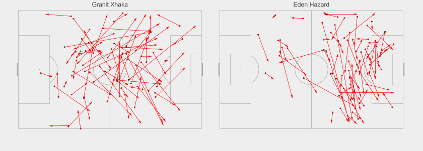 Passes played by Granit Xhaka and Eden Hazard during fast-attacks from deep during the 2016/17 season. Solid circles denote pass origin, while the arrows indicate the direction and end point of each pass. Data via Opta.