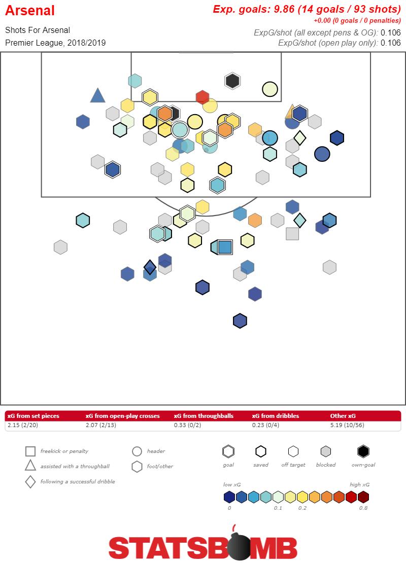 https://i2.wp.com/statsbomb.com/wp-content/uploads/2018/10/Arsenal-Premier-League-2018_2019.png