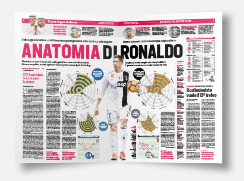 Ronaldo stats