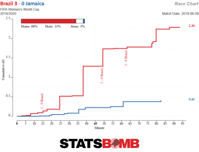 Brazil vs Jamaica expected goals race chart