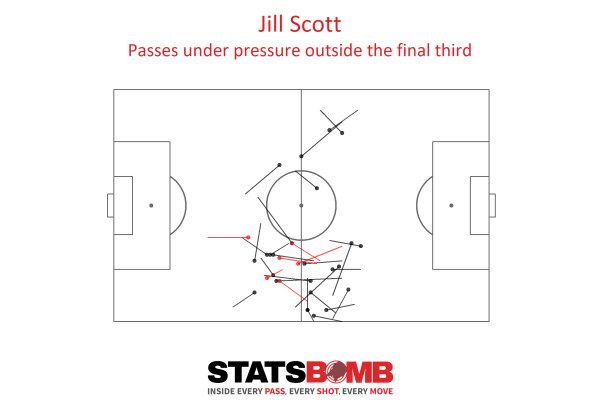 Jill Scott's passes under pressure, much more direct than when she isn't under pressure