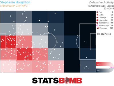 Steph Houghton defensive pressure map, showing the largest concentration of action relatively close to her own goal.