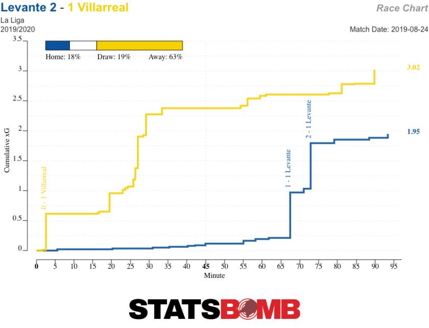 Villarreal Levante xG Race Chart