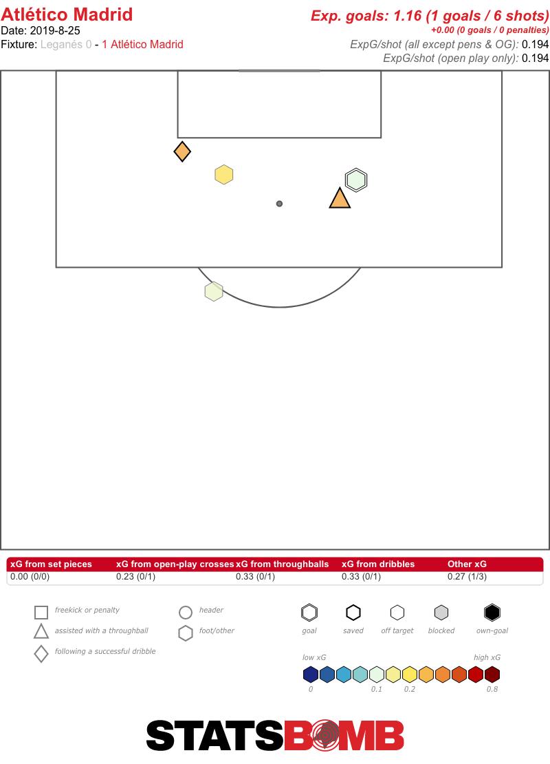 Atletico Madrid Shots vs. Leganes