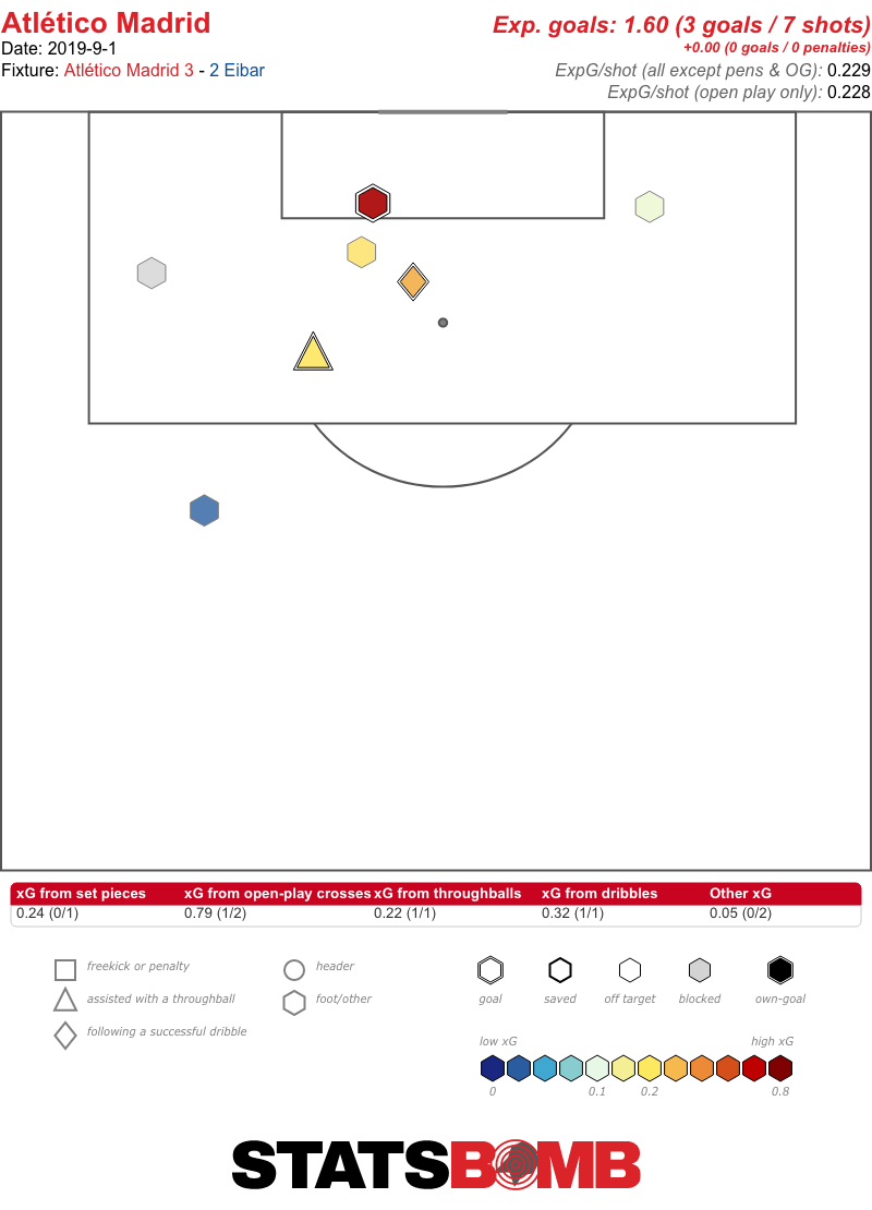 Atletico Madrid Shots vs. Eibar