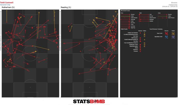 ROT&REA graphs