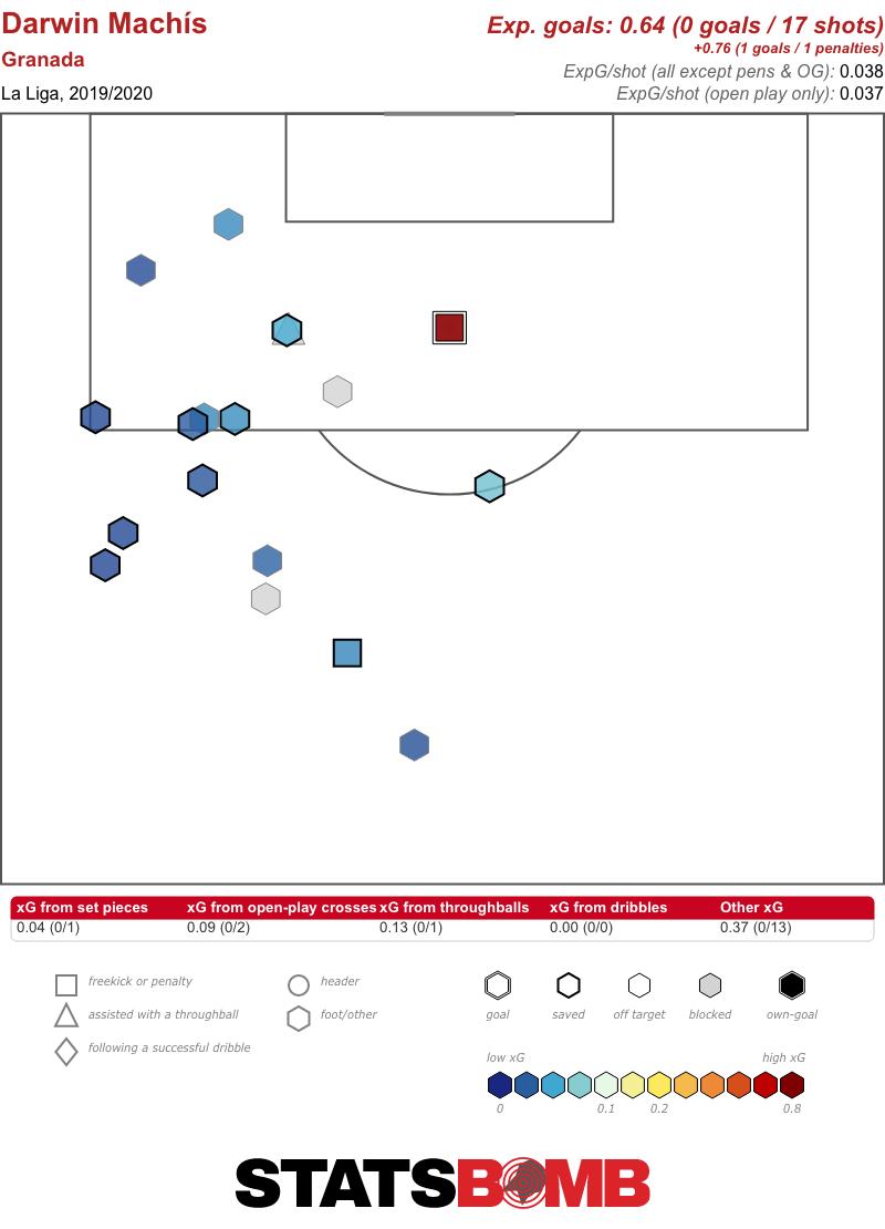 Darwin Machís La Liga 2019_2020