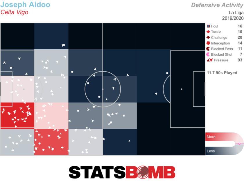 Joseph Aidoo_Pressures_La Liga_2019_2020