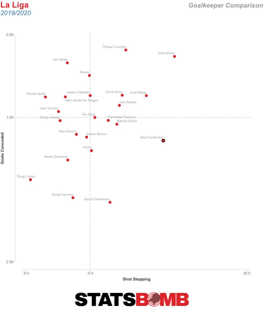 Goalkeeper League Comparison (1)