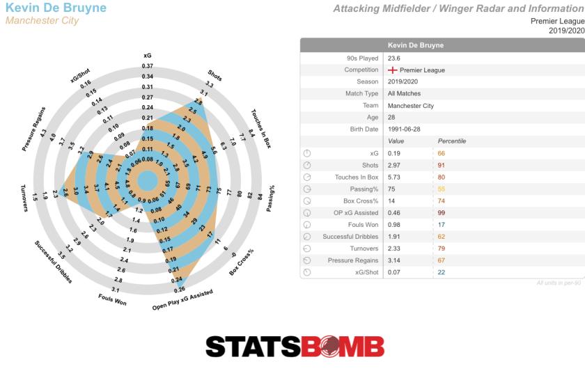 Kevin De Bruyne-Premier League-2019_2020