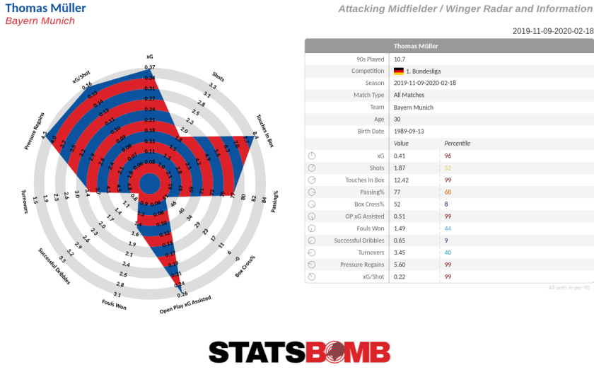 Who Are The Stealth Mvps Of The Bundesliga S Best Teams Statsbomb