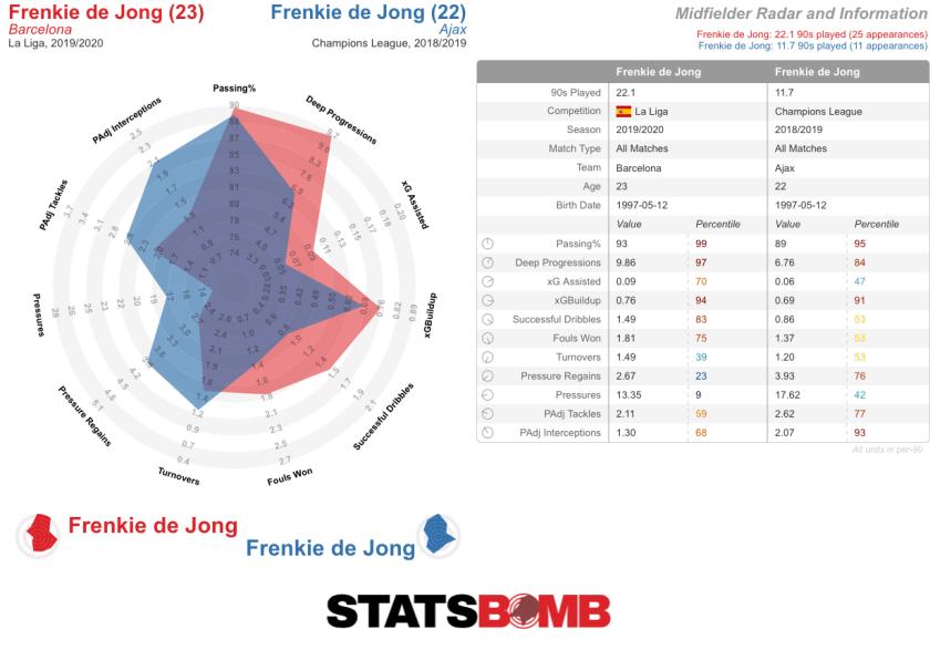 Frenkie de Jong-La Liga-2019_2020 (2)