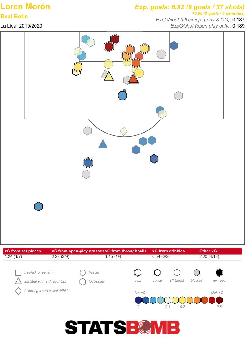 Loren Morón La Liga 2019_2020 (1)