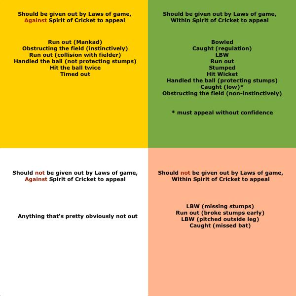 spirit-of-cricket-breakdown