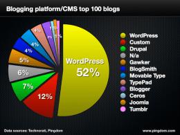 WordPress es la plataforma más utilizada en la gestión de contenidos de webs y blogs.