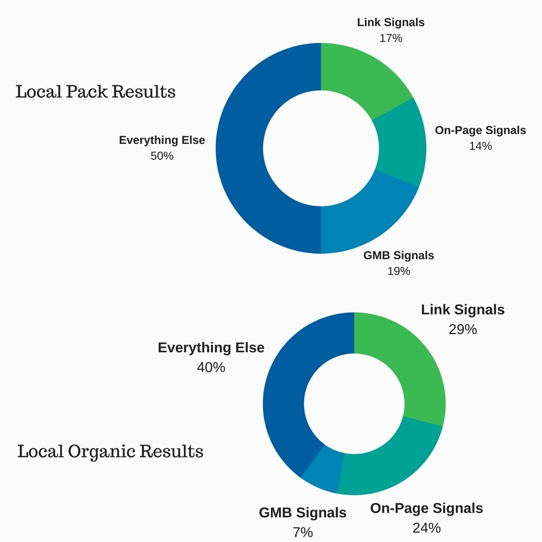 Local SEO Ranking Factors Google My Business