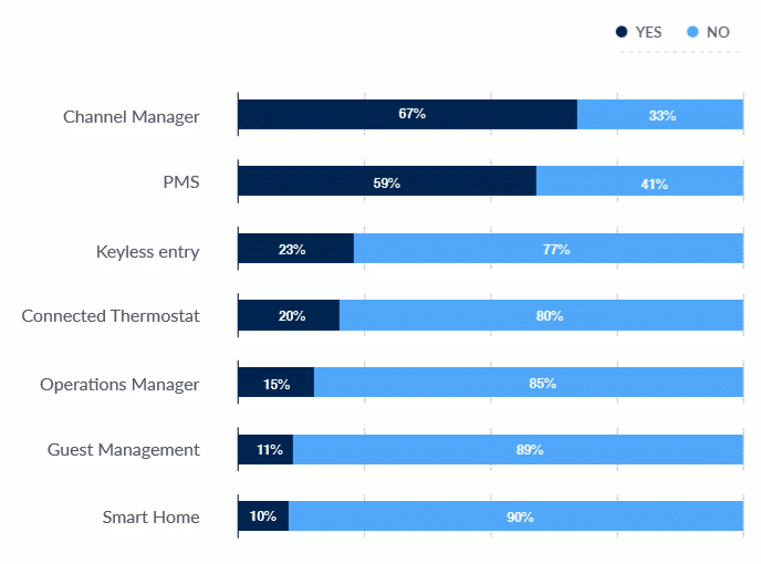 Vacation Rental Technology Use Graph