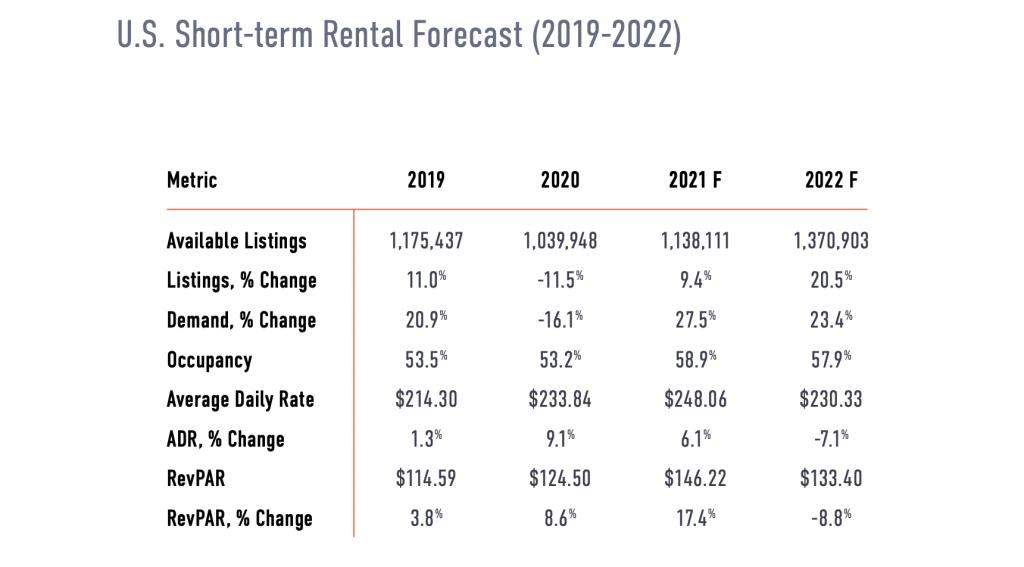 U.S. Short-Term Rental Forecast (2019-2022)