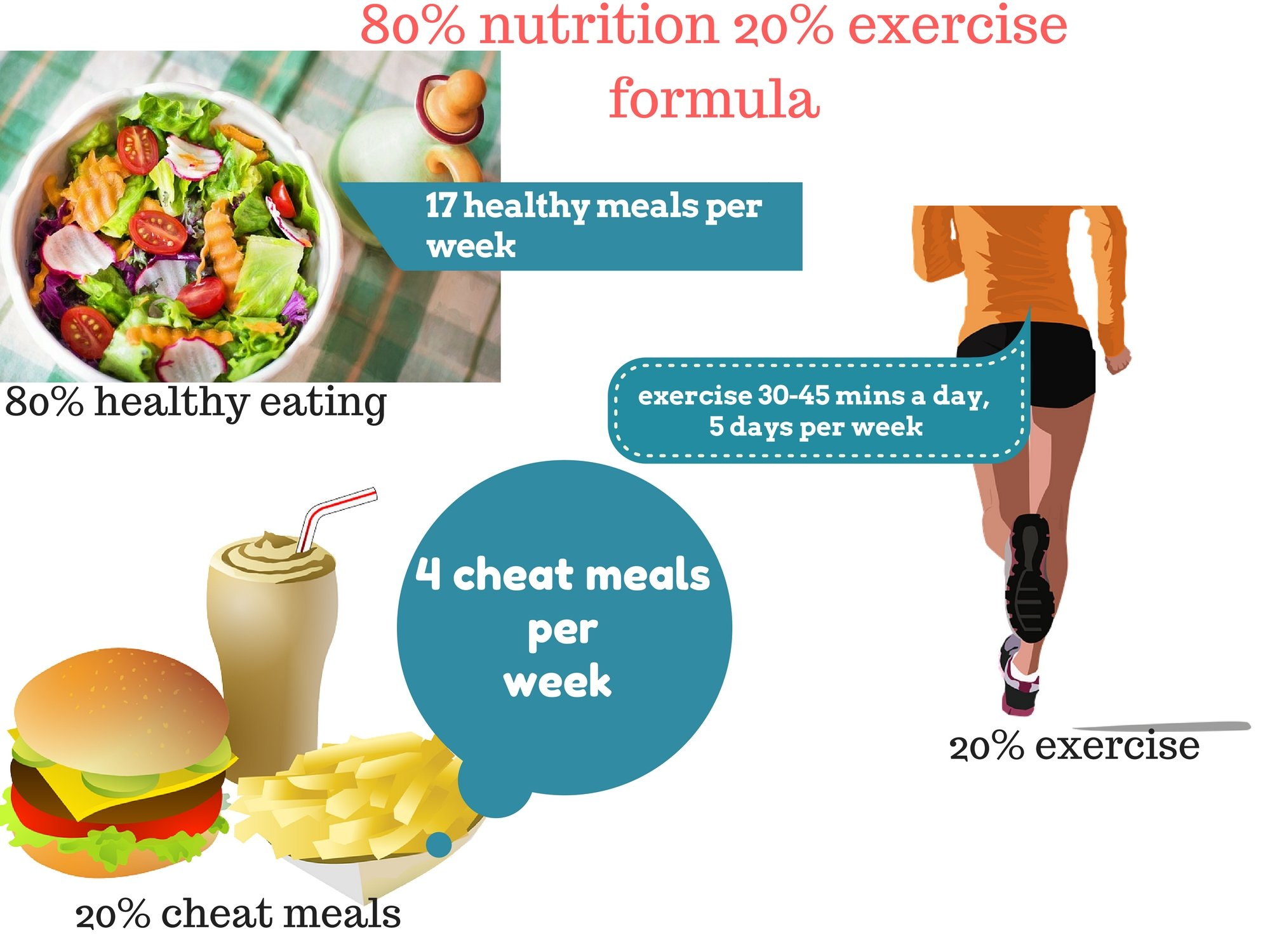 80 Nutrition 20 Exercise What Does It Really Mean