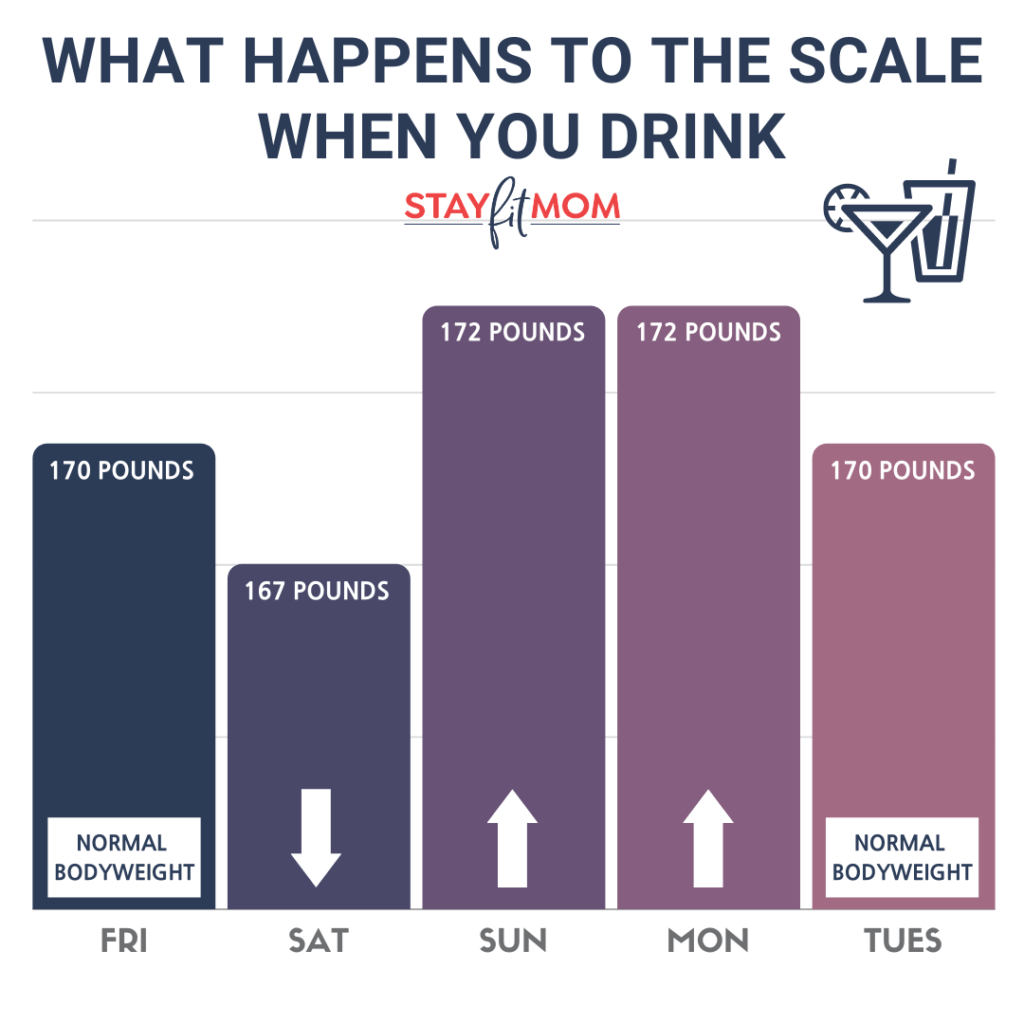 Why your body weight changes when you drink #stayfitmom #alcohol #macros