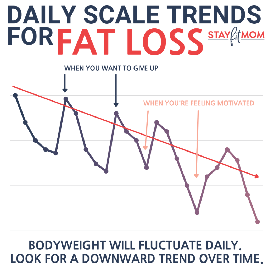 What to expect when weighing daily #macros #fatloss #weightloss