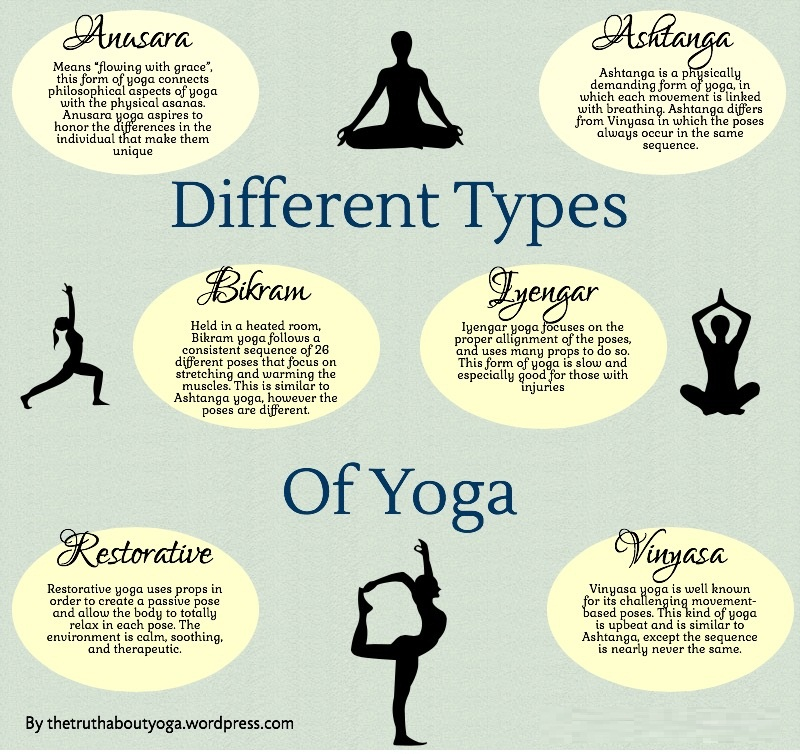 Types of Yoga - To reduce belly fat