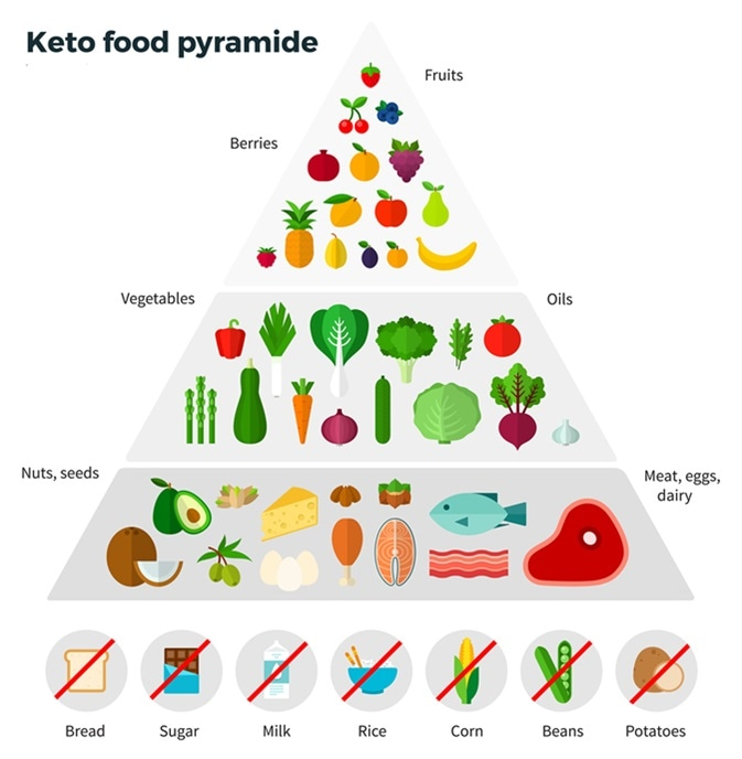 what foods for the keto diet