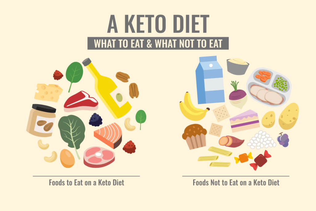 Food To Eat And Avoid During Ketogenic Diet