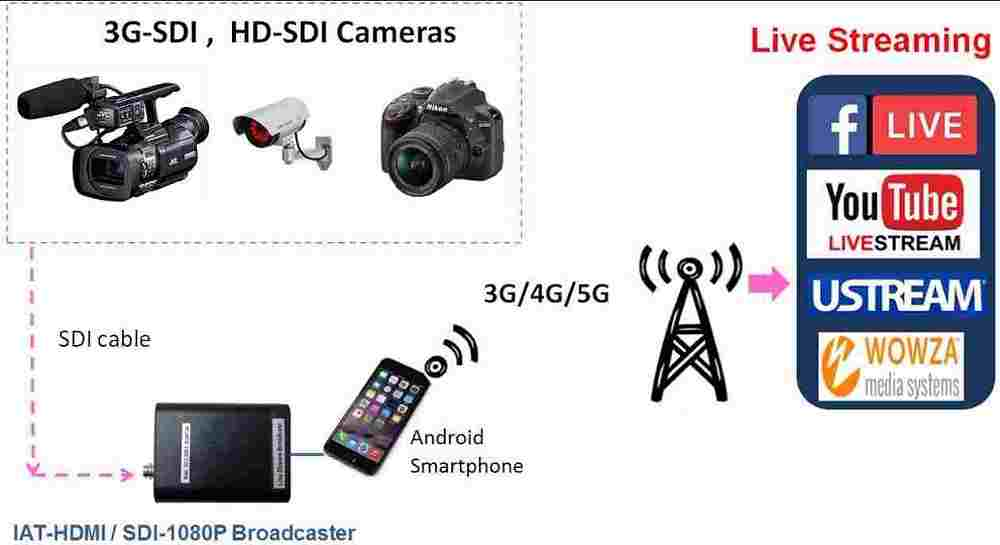 camera hd-sdi - các loại camera quan sát