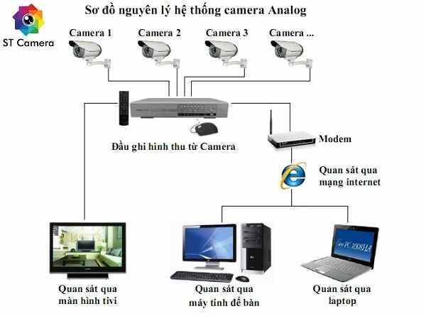 Camera Analog là gì, sơ đồ nguyên lý hoạt động của camera analog