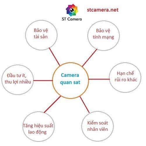 Lợi ích khi lắp đặt camera an ninh tại Nha Trang
