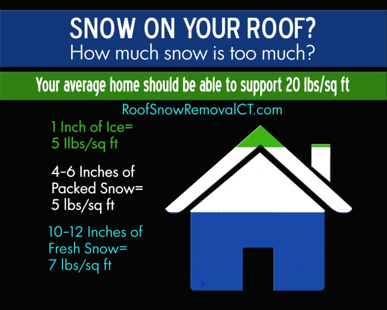 Roof snow removal weight Oregon