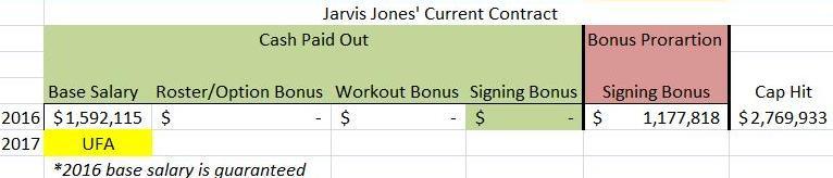 Jarvis Jones current deal