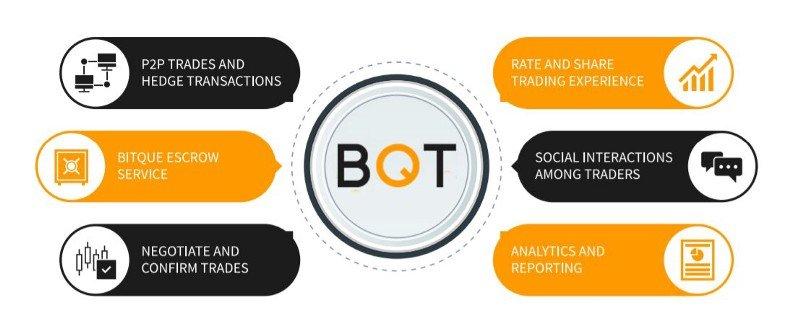 Image result for BQT ico