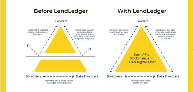 lendledger platform adv for borrowers.png