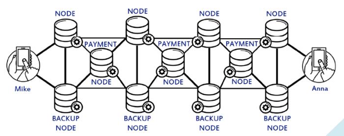 security through nodes - capital tech.png