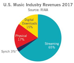RIAA-2017-total-revenue.png
