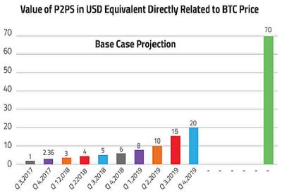 p2ps value