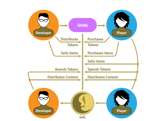 Cryptohit game developer and player.png