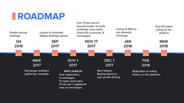 Arbidex Roadmap