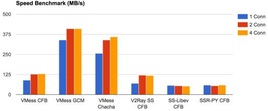 v2ray与openvpn配置过程中的心得与记录- Corpama