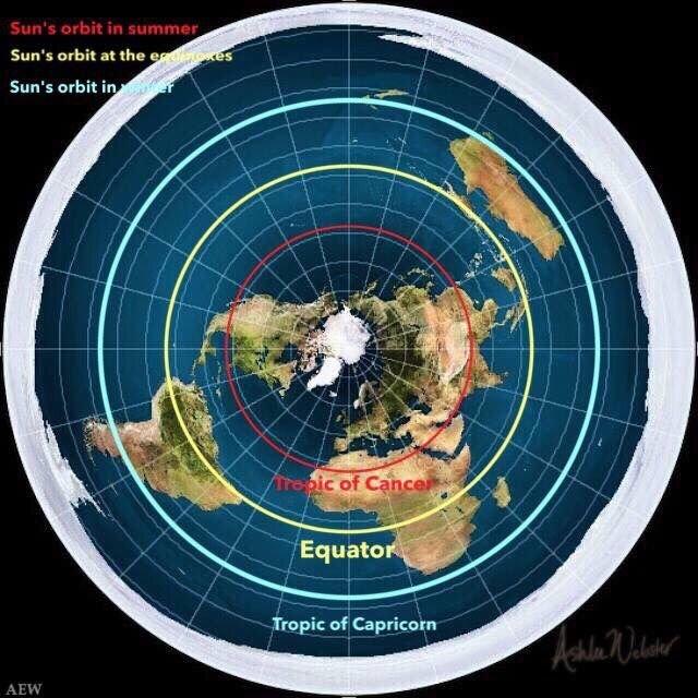 flat earth tropics seasons.jpg