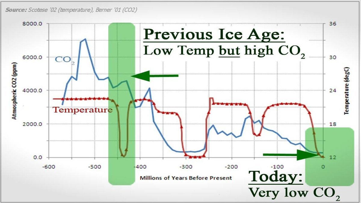 CO2 & Temperature Chart over Millions of years.jpg